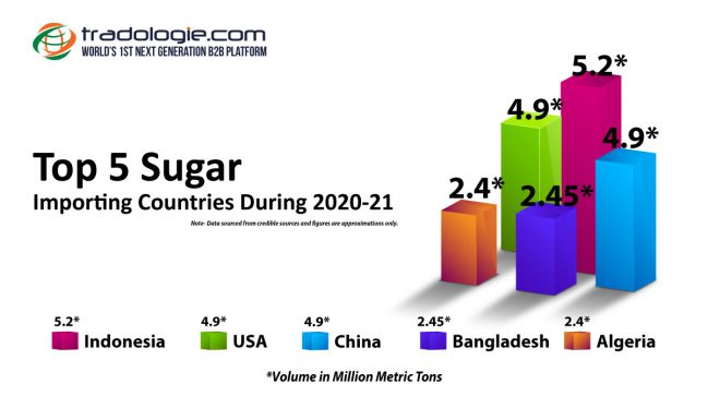 Top 5 Sugar Importing Countries