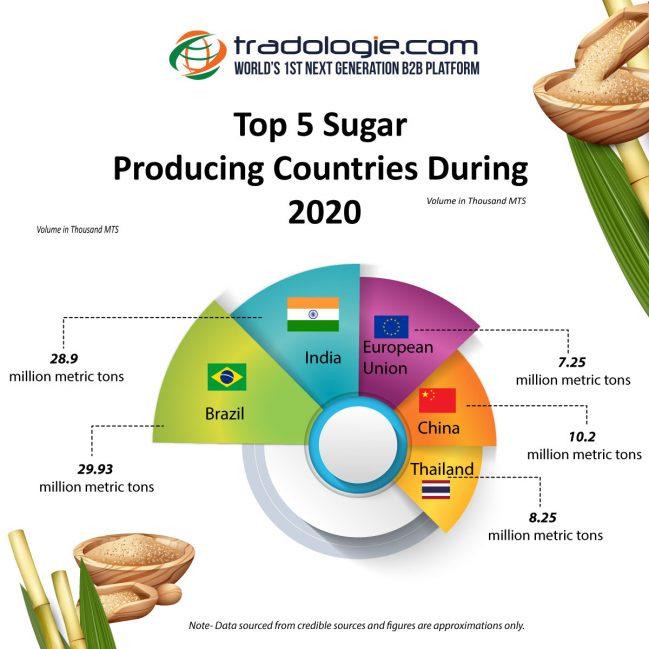 Top 5 Sugar Producing countries