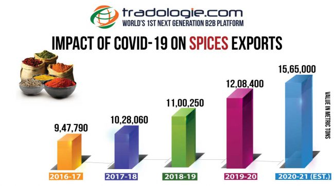 Impact of Covid-19 on Spices Exports