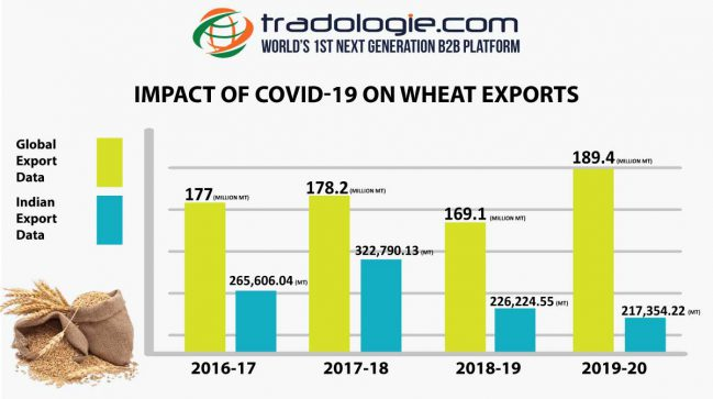 Impact of covid -19 on Wheat Exports