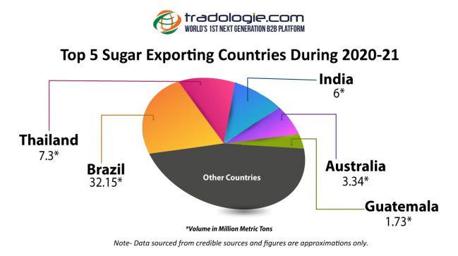 Sugar Exporting Countries