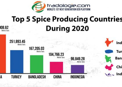 Spice Producing Countries