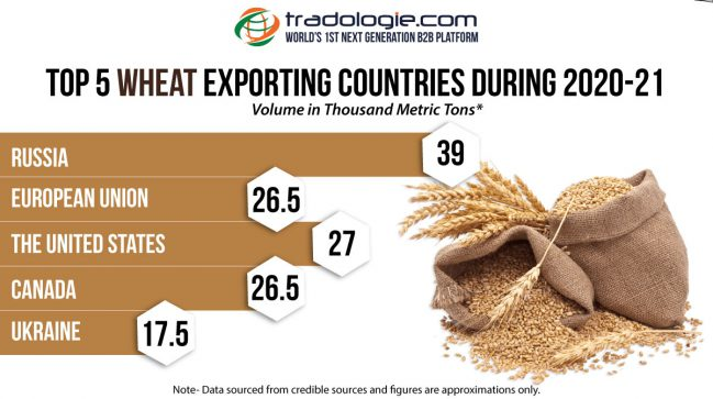 Top 5 wheat exporting countries