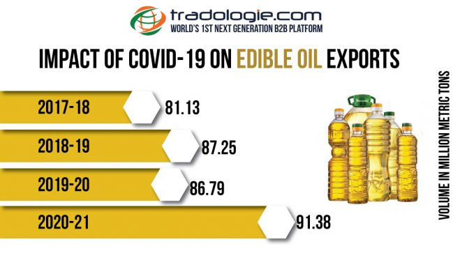 Impact of Covid -19 on Edible Oil Exports