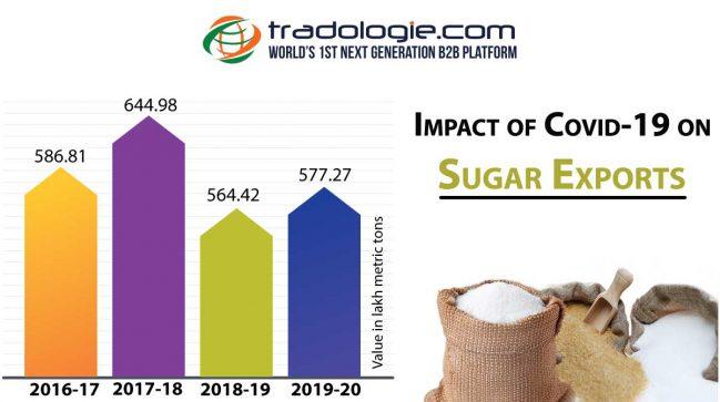 Impact of Sugar Export
